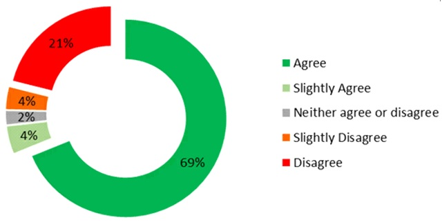 Pie chart showing results of Manchester to Chorlton cycling and walking route consultation
